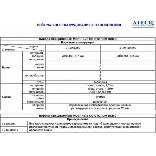 Ванна моечная АТЕСИ ВСМС-Б-1.530-1210.630-02 (ВМС-1/530)